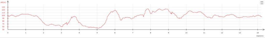 Profil 14 km Trail des Légendes de Brocéliande